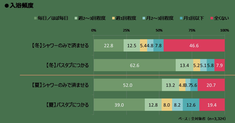 おふろ_図表1_お風呂頻度.png