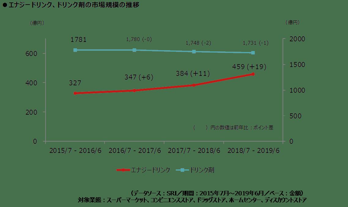 エナジードリンク_図表1_市場規模_2.png