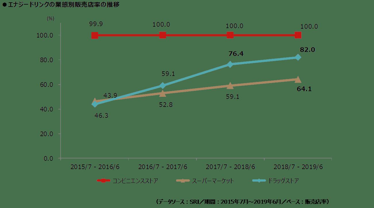 エナジードリンク_図表2_販売店率_2.png