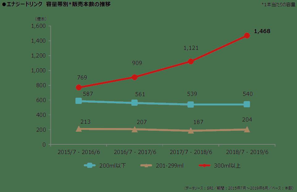 エナジードリンク_図表3_容量.png