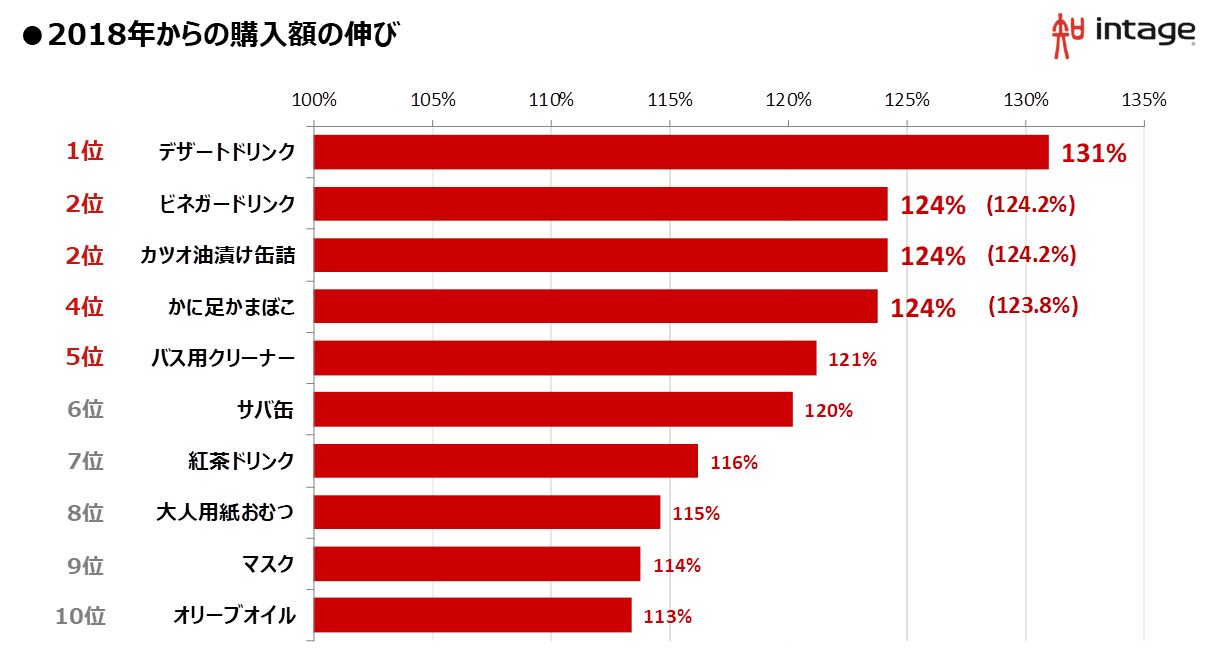 図表1_ランキング.png