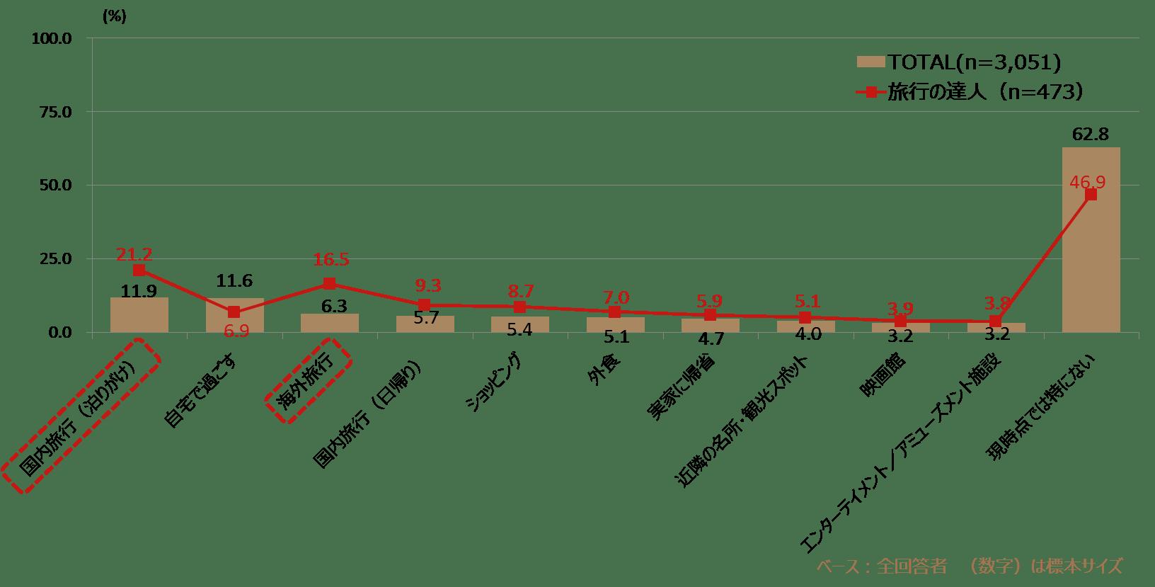 図表6_旅行の達人_諦め_2.png