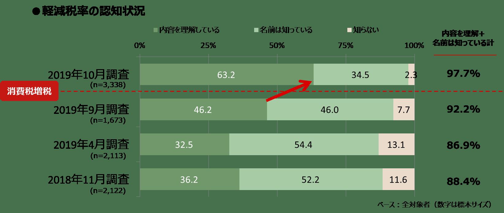 増税1ヶ月_図表1_軽減税率認知_知るギャラ.png