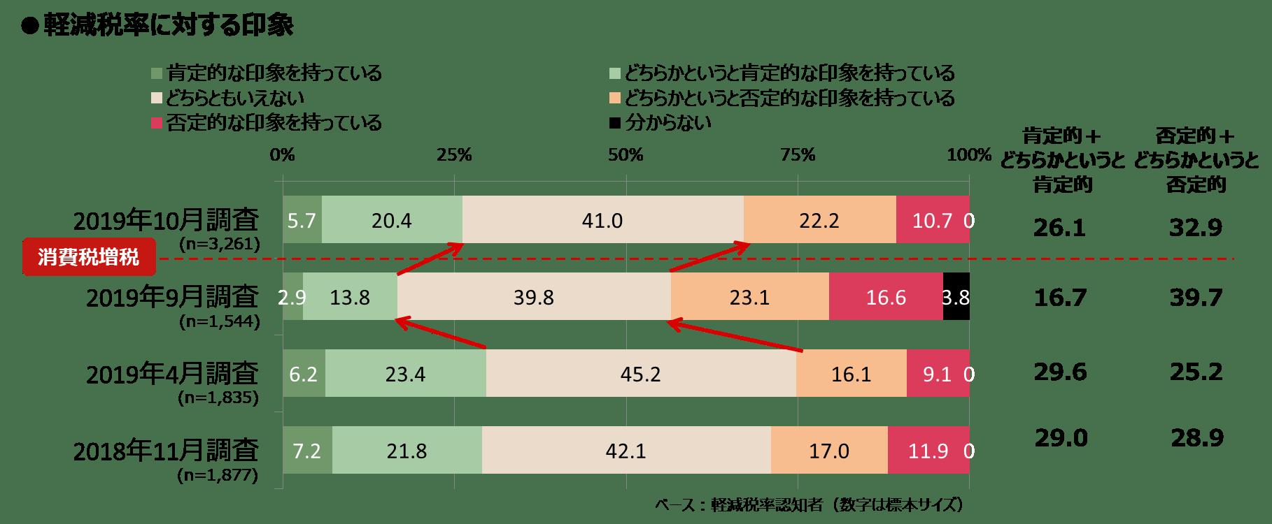 増税1ヶ月_図表3_軽減税率ポジネガ_知るギャラ.png