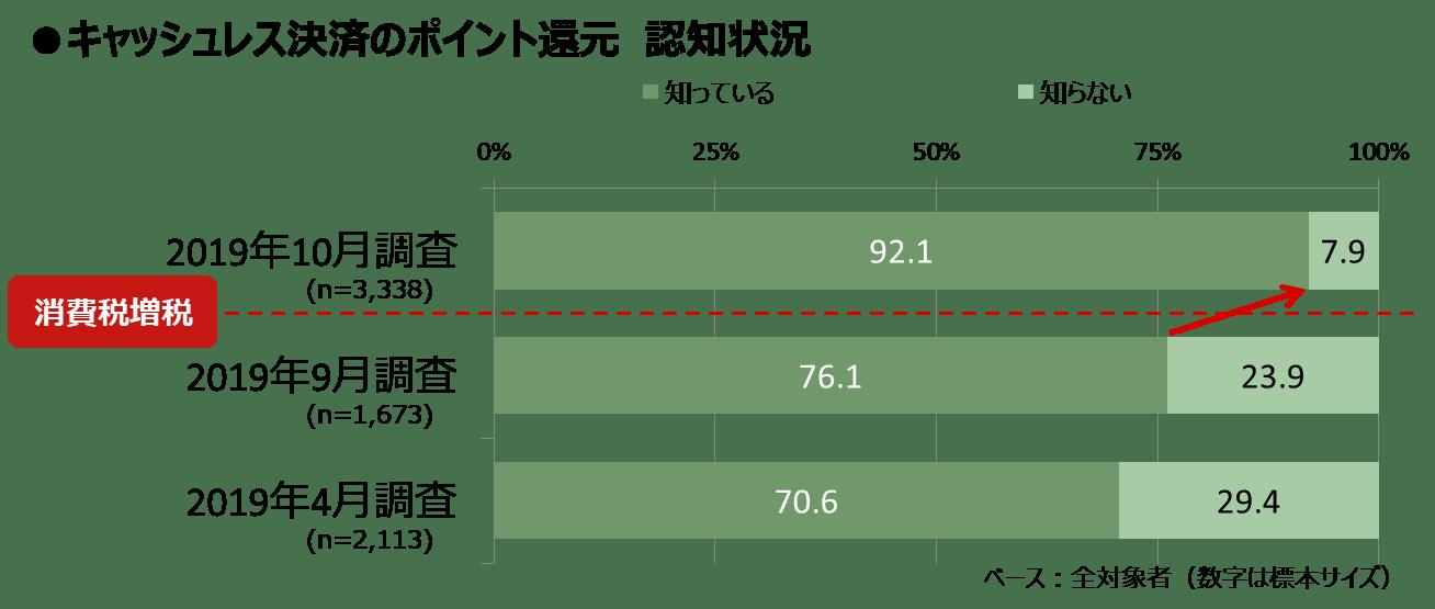 増税1ヶ月_図表5_キャッシュレス認知.png