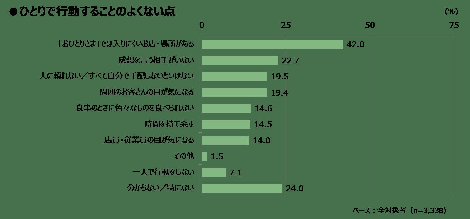 独身の日_知るギャラ_図表4.png