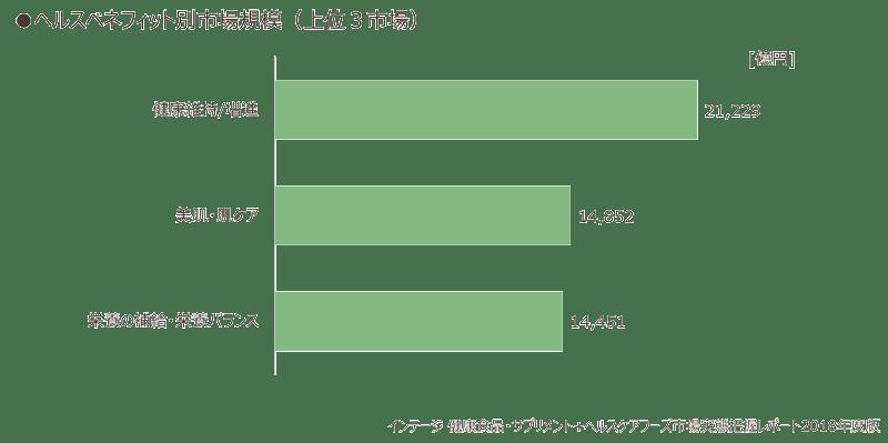 ヘルスベネフィット別市場規模(上位3市場)