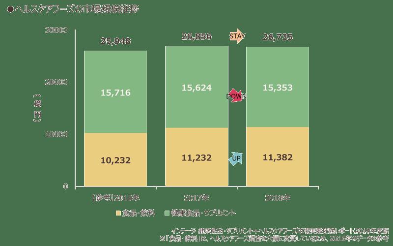 ヘルスケアフーズの市場規模推移