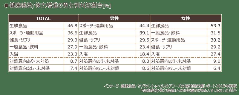 健康維持/体力増進の男女別対処割合(%)