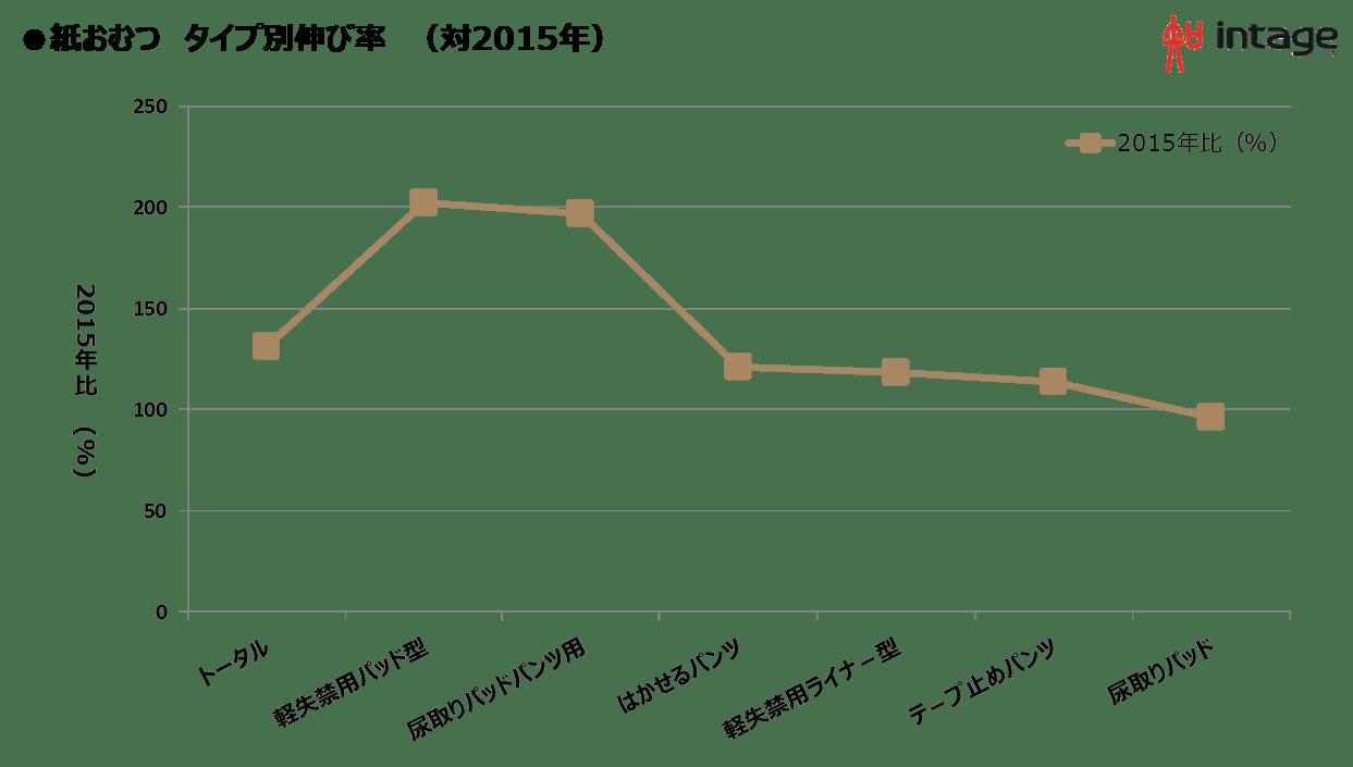 紙おむつ タイプ別伸び率(対2015年)