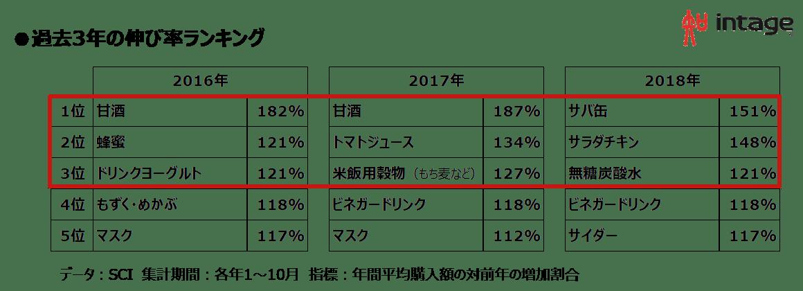 過去3年の伸び率ランキング