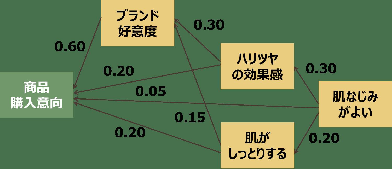 Kouzouhouteishiki_2.png