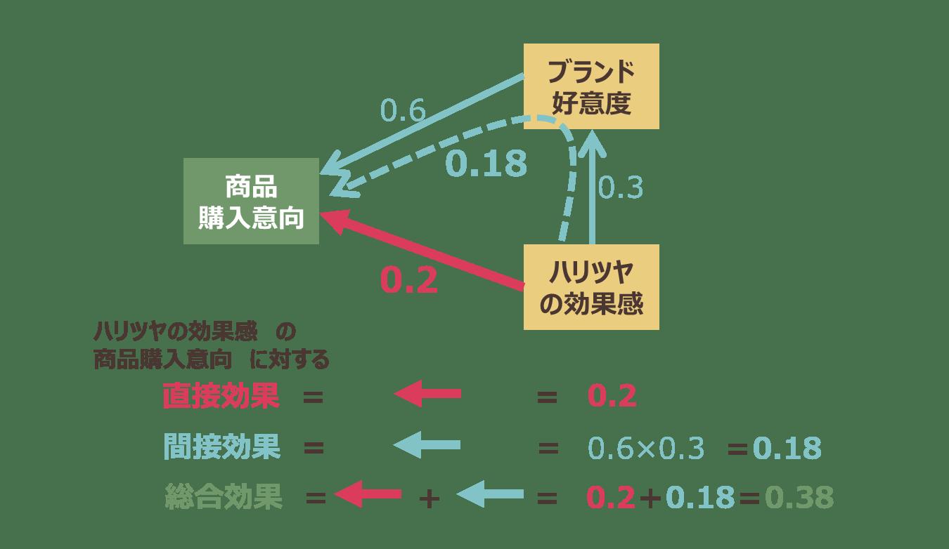 Kouzouhouteishiki_3.png