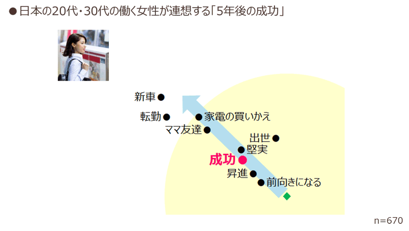 日本の20代・30代の働く女性が連想する「5年後の成功」