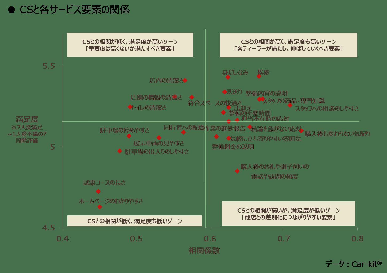 CSと各サービス要素の関係