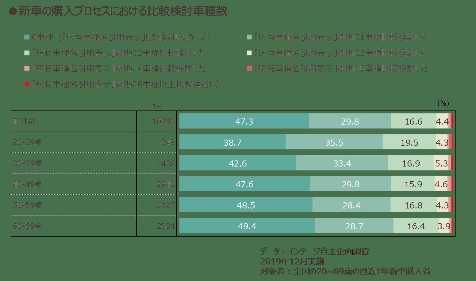 新車の購入プロセスにおける比較検討車種数
