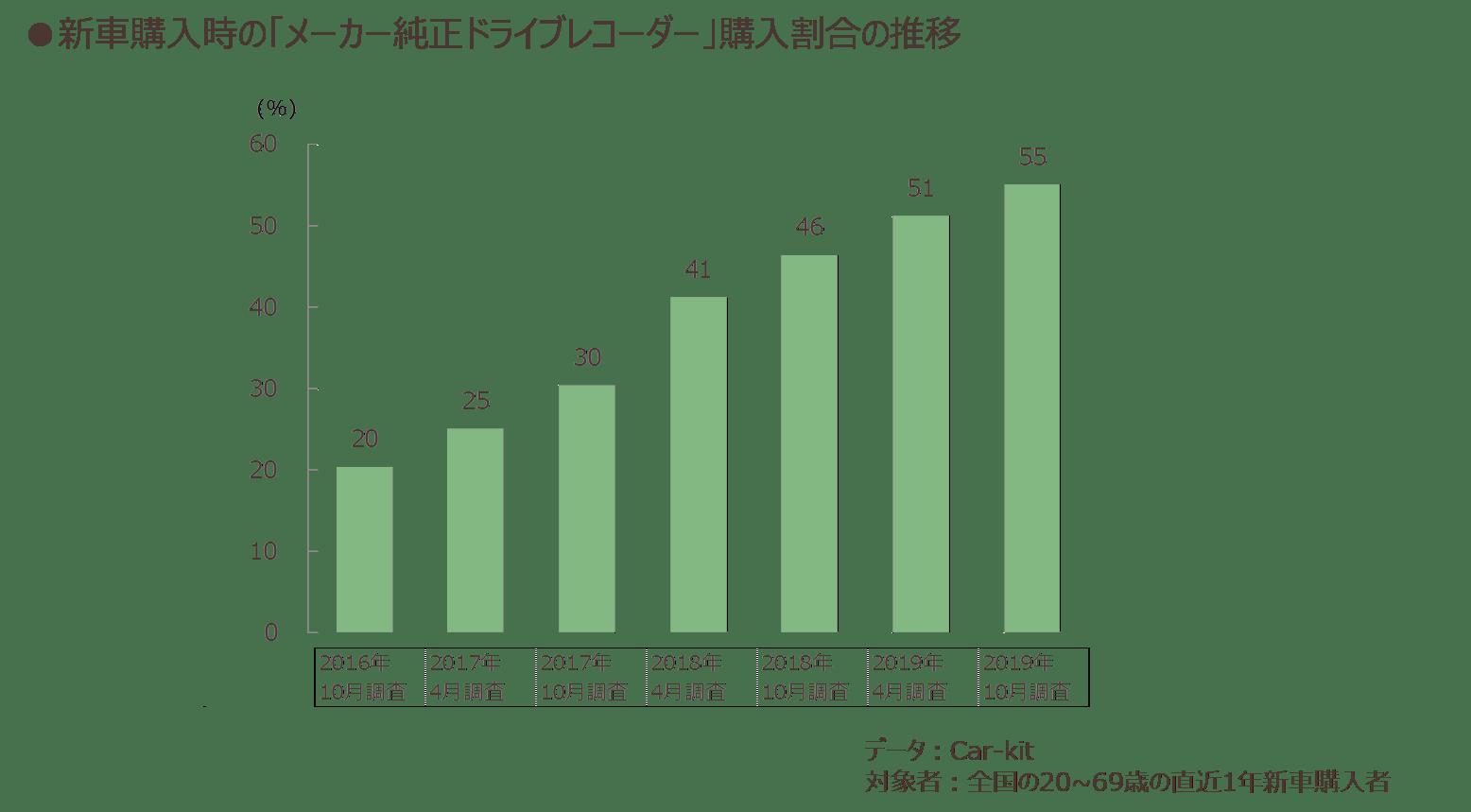 新車購入時の「メーカー純正ドライブレコーダー」購入割合の推移