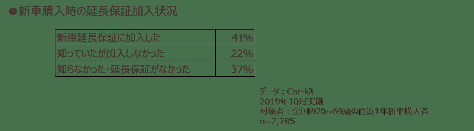 新車購入時の延長保証加入状況