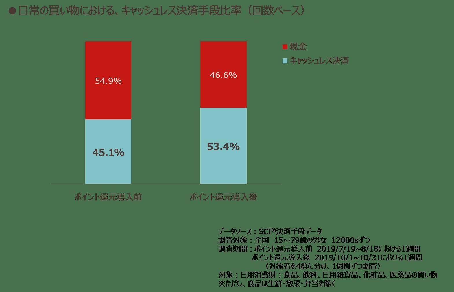 日常の買い物における、キャッシュレス決済手段比率(回数ベース)