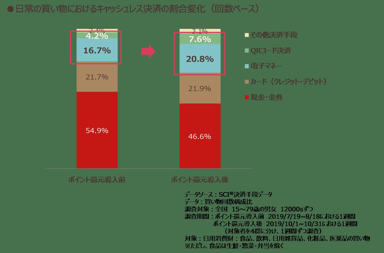 日常の買い物におけるキャッシュレス決済の割合変化(回数ベース)