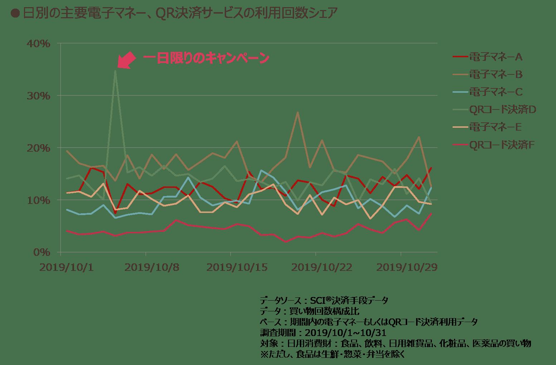 日別の主要電子マネー、QR決済サービスの利用回数シェア