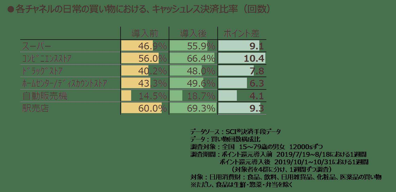 各チャネルの日常の買い物における、キャッシュレス決済比率(回数)