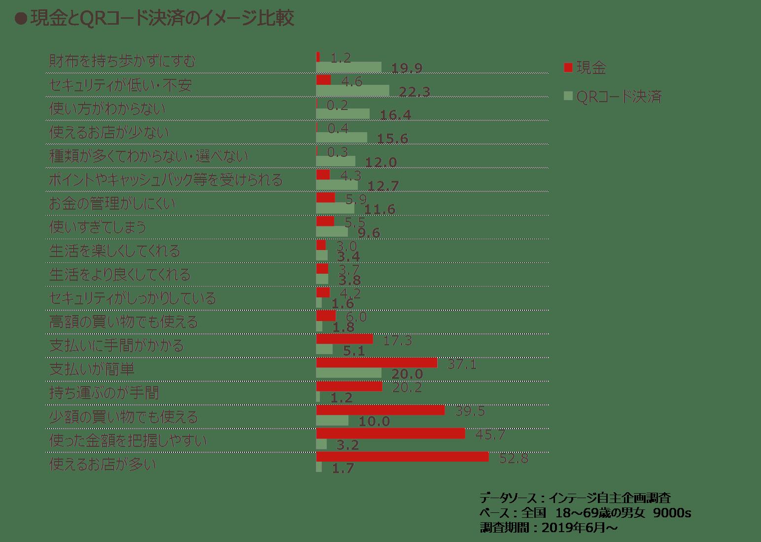 現金とQRコード決済のイメージ比較