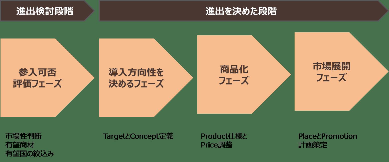 海外市場展開の場合の一般的な進め方のイメージ図
