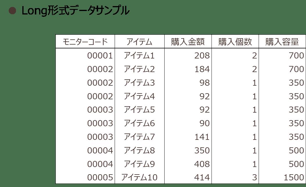 Long形式データサンプル