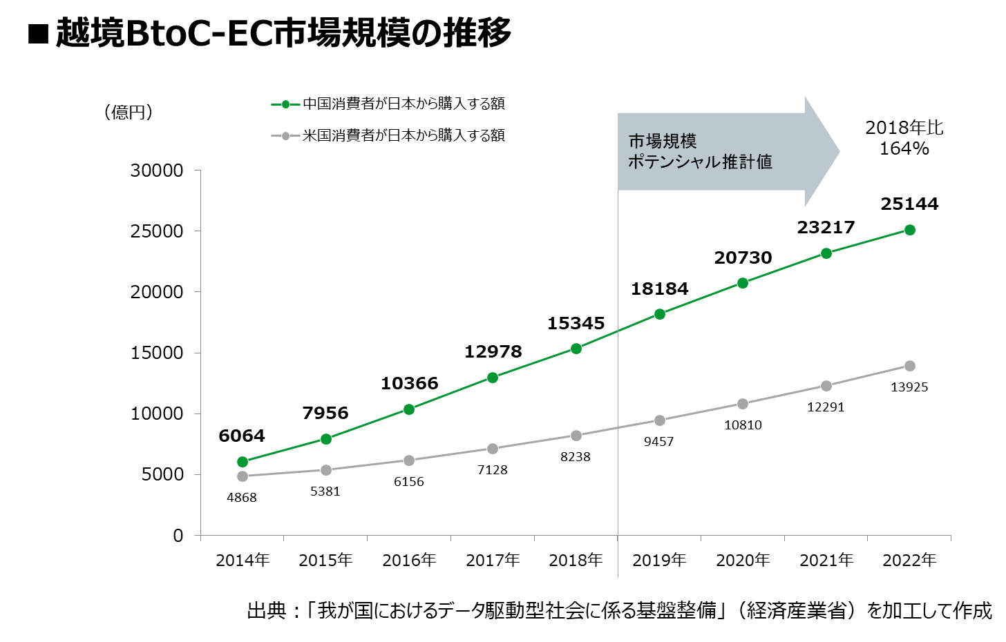 越境BtoC-EC市場規模の推移イメージ図