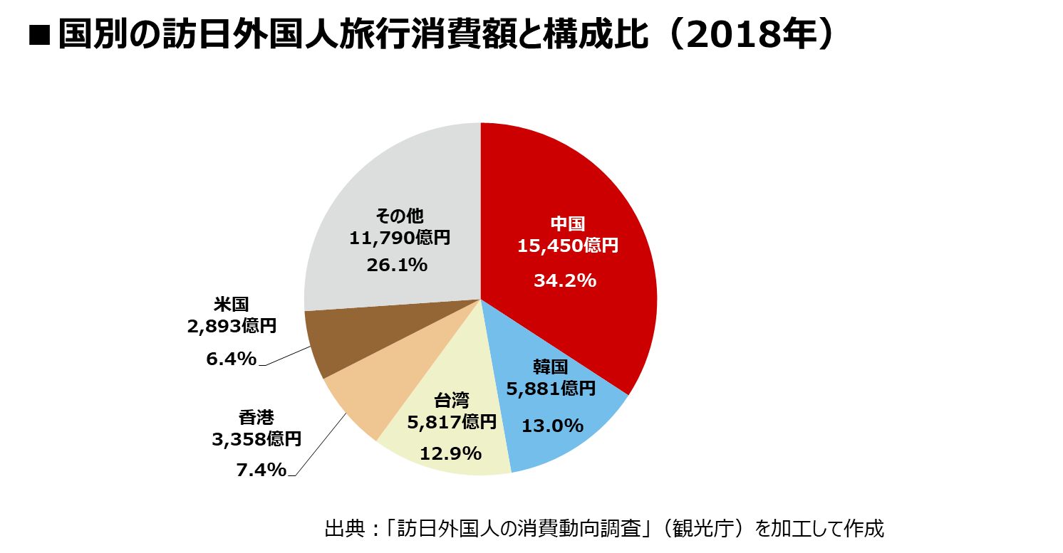 国別の訪日外国人旅行消費額と構成比