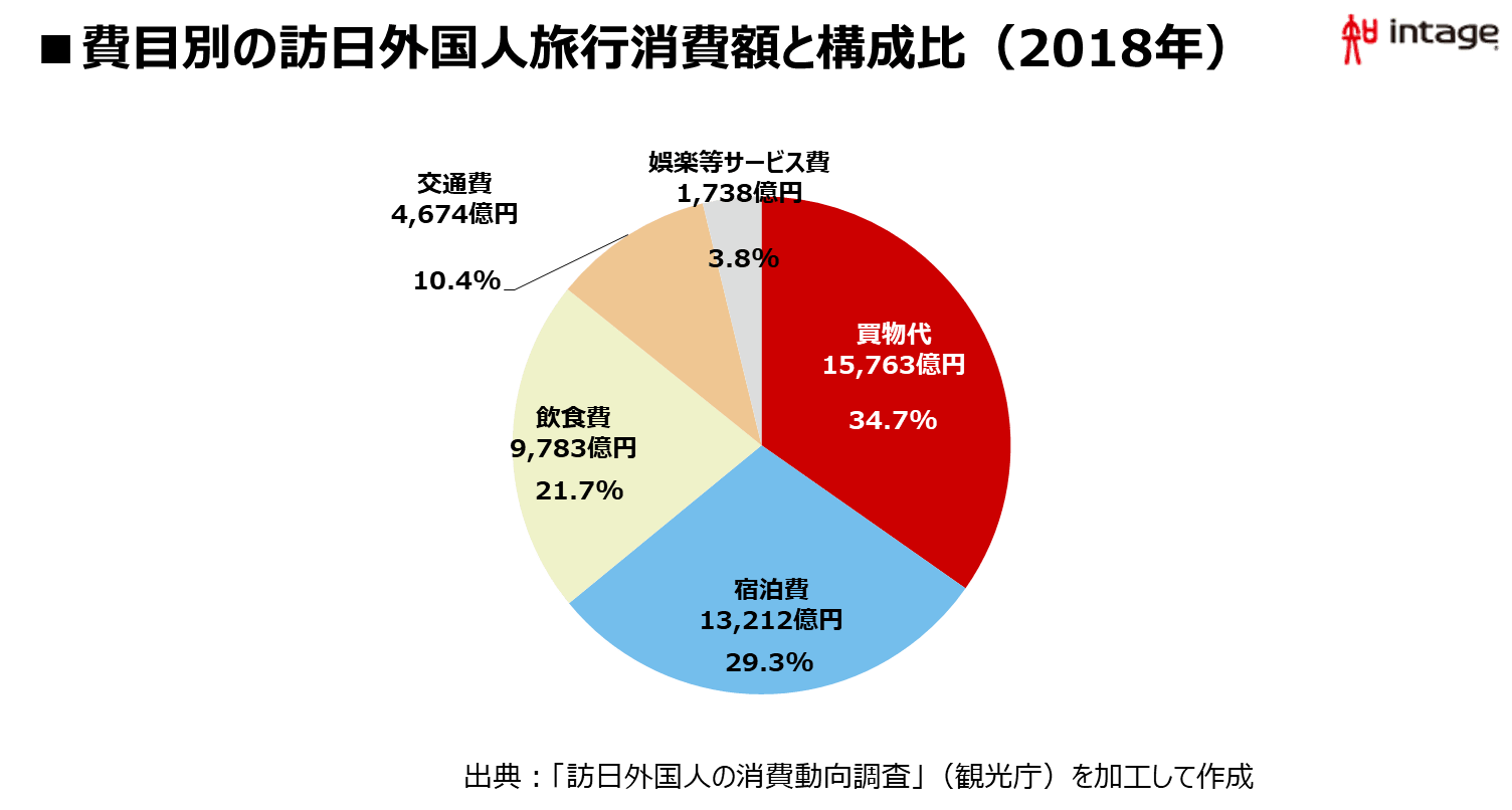 費目別の訪日外国人旅行消費額と構成比