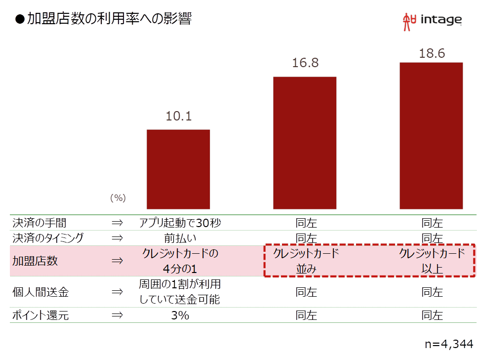 加盟店数の利用率への影響