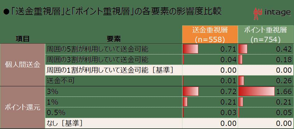 「送金重視層」と「ポイント重視層」の各要素の影響度比較