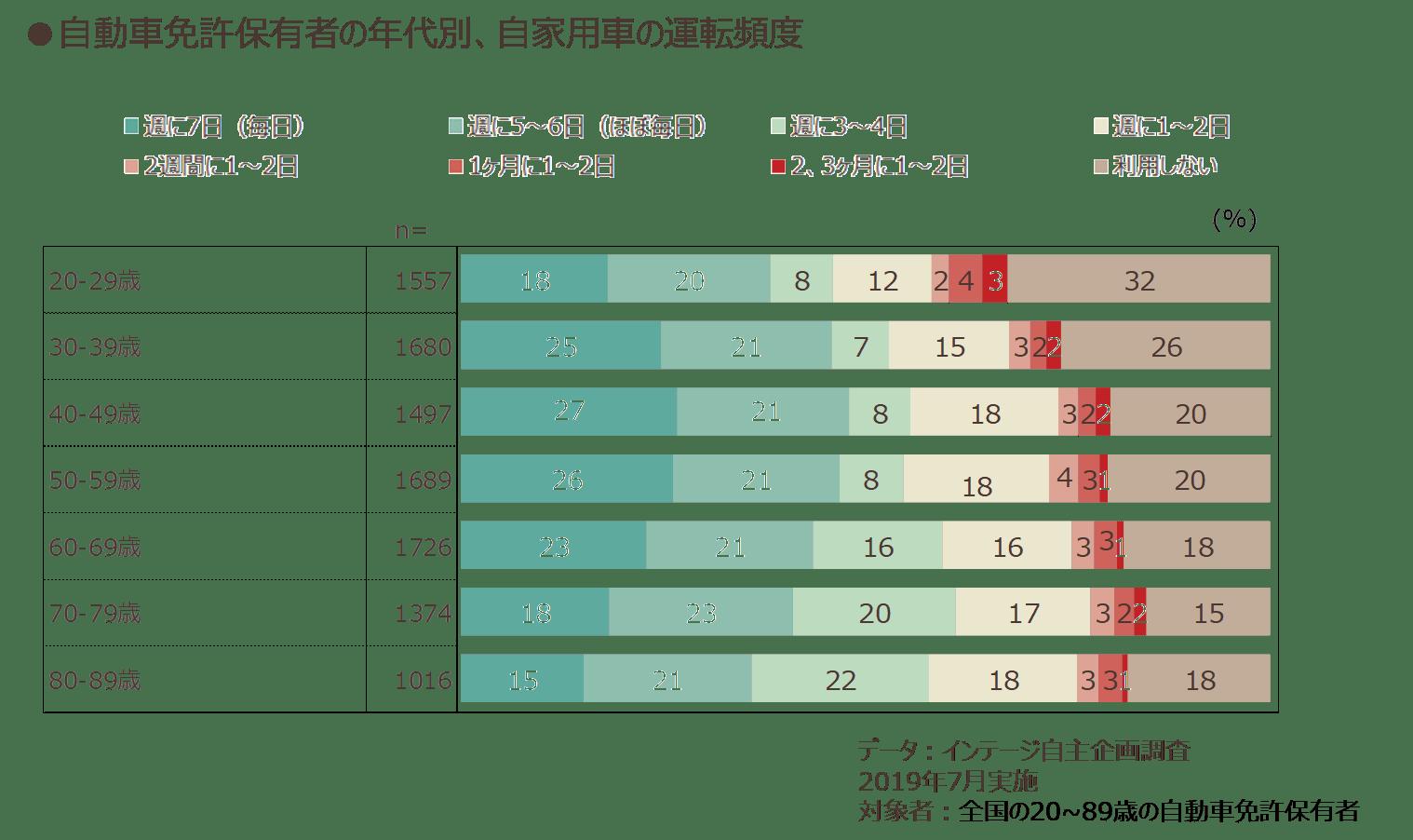 自動車免許保有者の年代別、自家用車の運転頻度