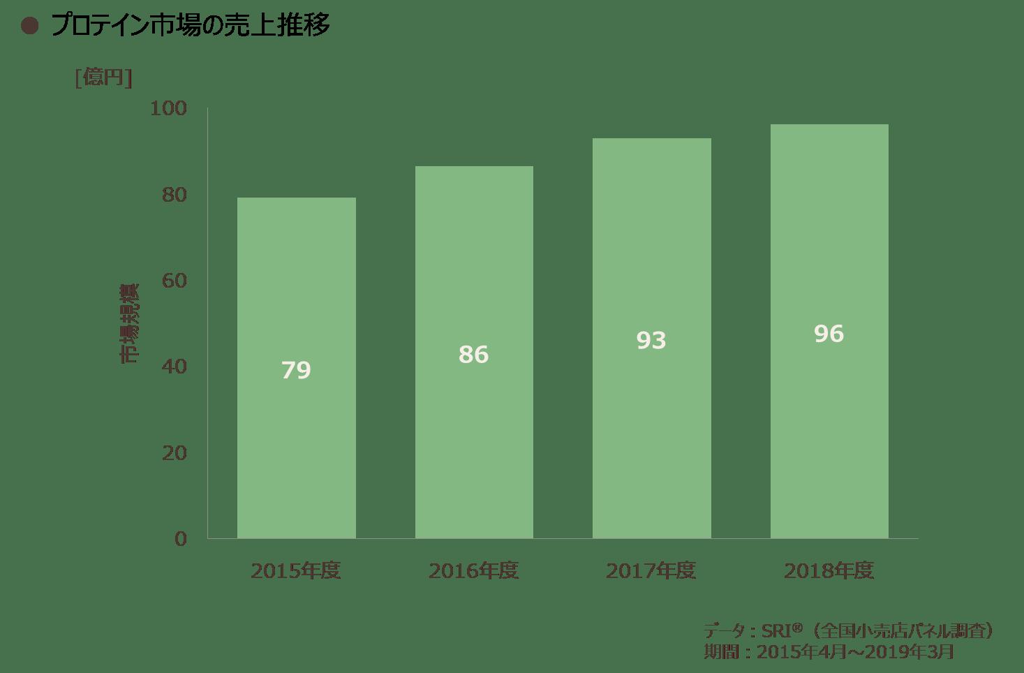 プロテイン市場の売上推移