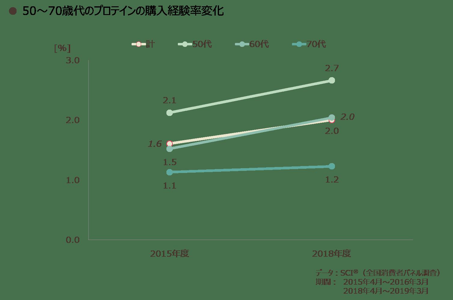 50~70歳代のプロテインの購入経験率変化