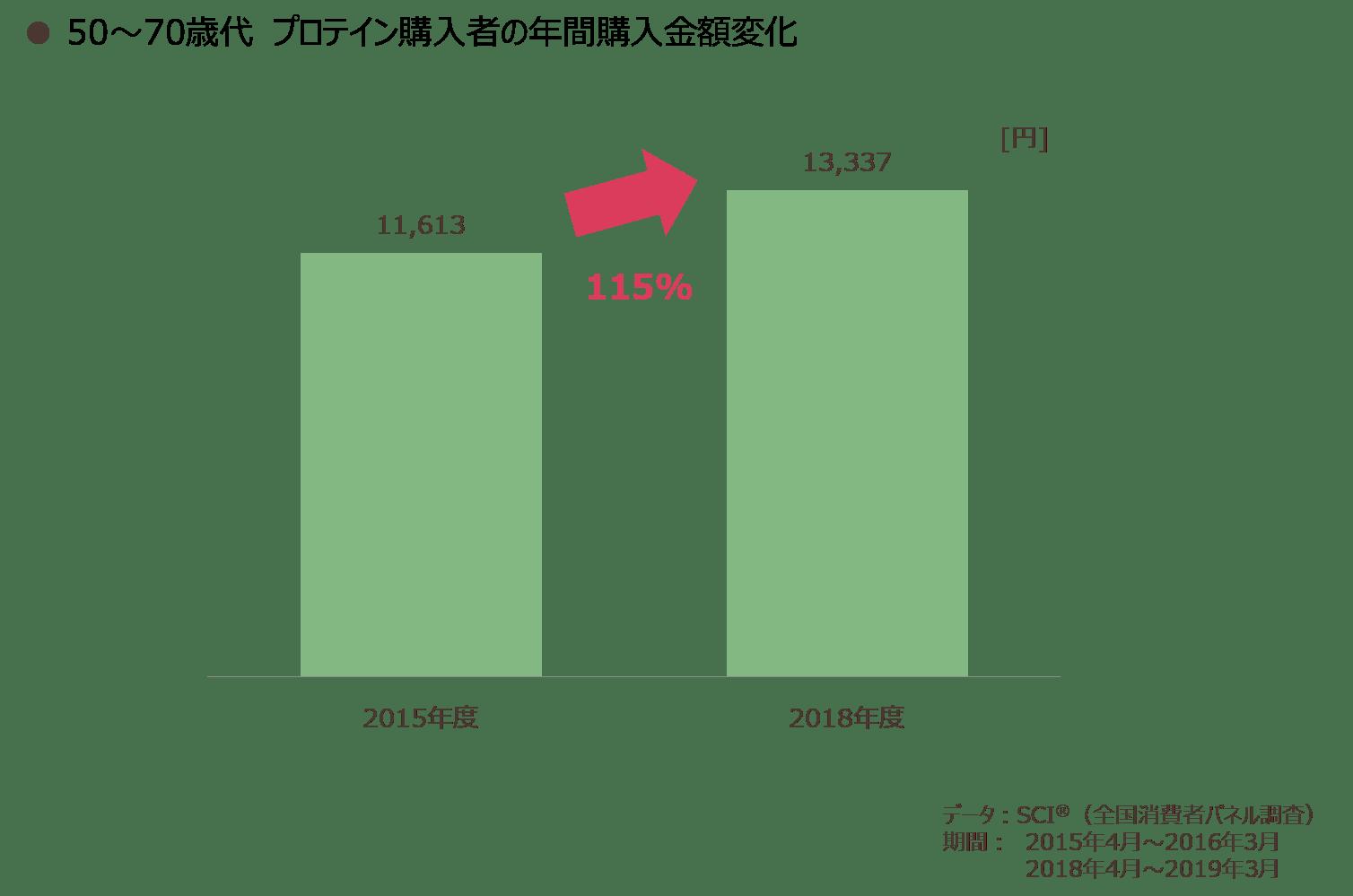 50~70歳代 プロテイン購入者の年間購入金額変化