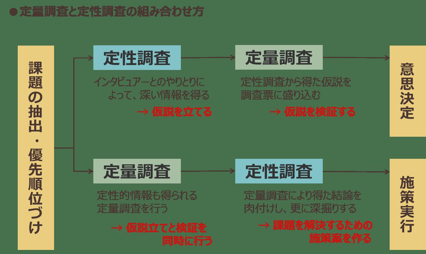 定量調査と定性調査の組み合わせ方