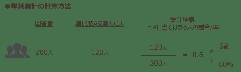 単純集計の計算方法