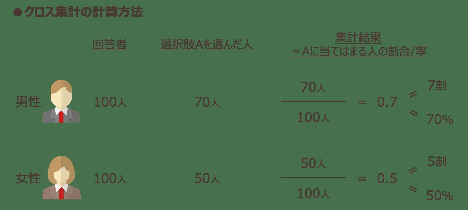 クロス集計の計算方法