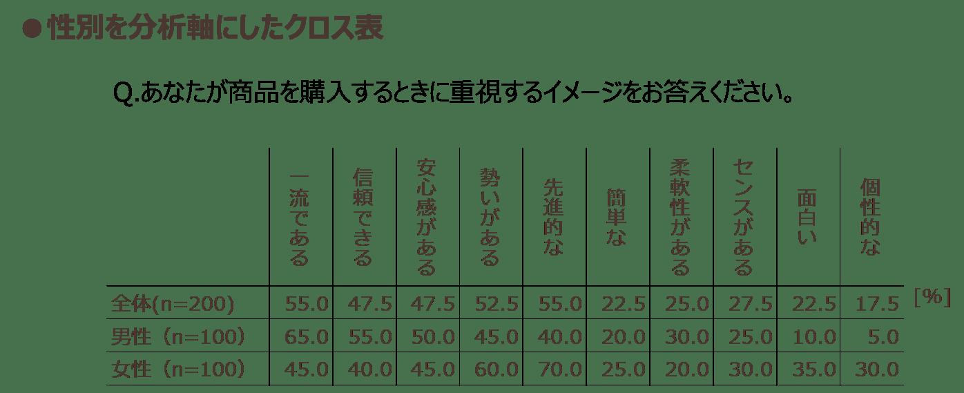 性別を分析軸にしたクロス表