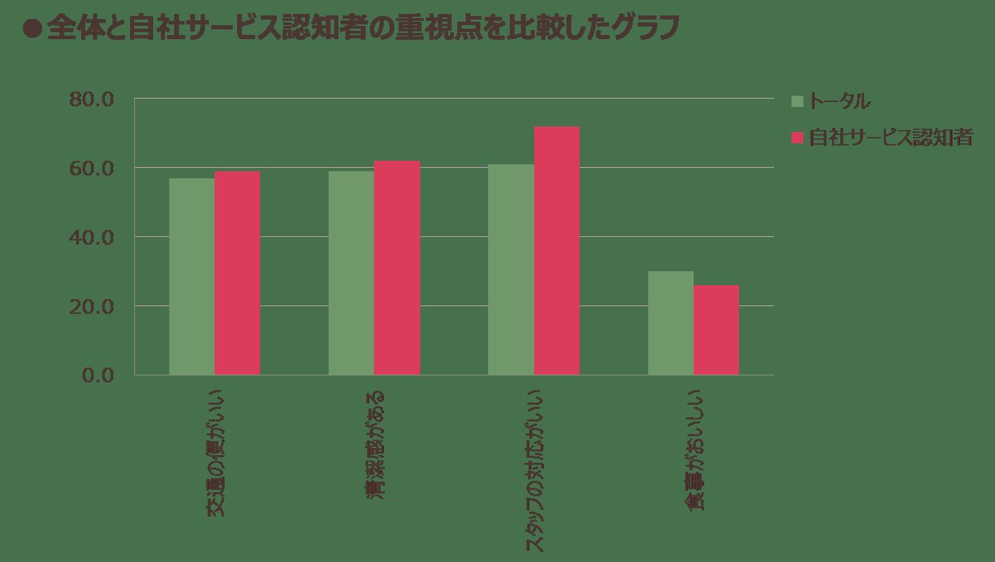 全体と自社サービス認知者の重視点を比較したグラフ