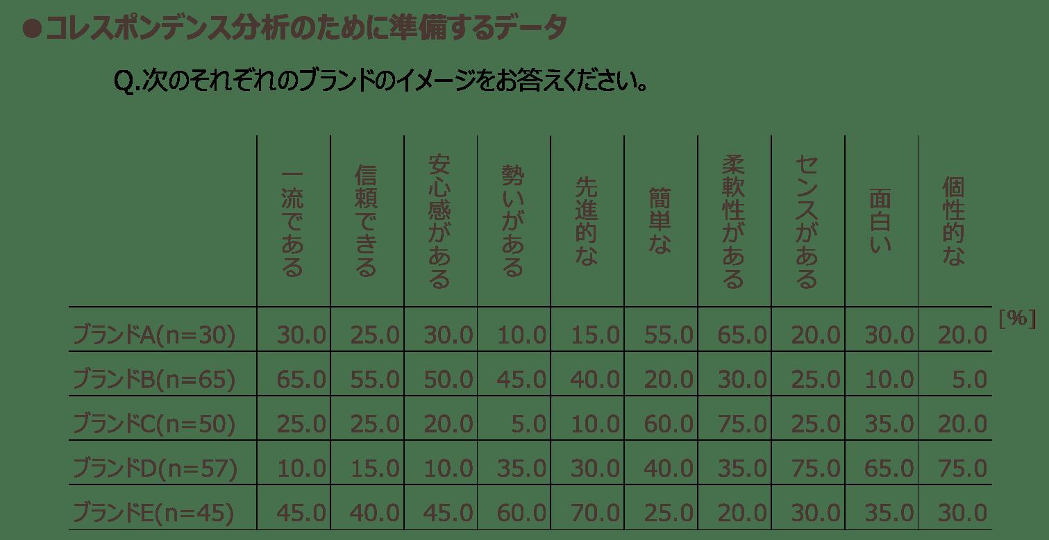 コレスポンデンス分析のために準備するデータ
