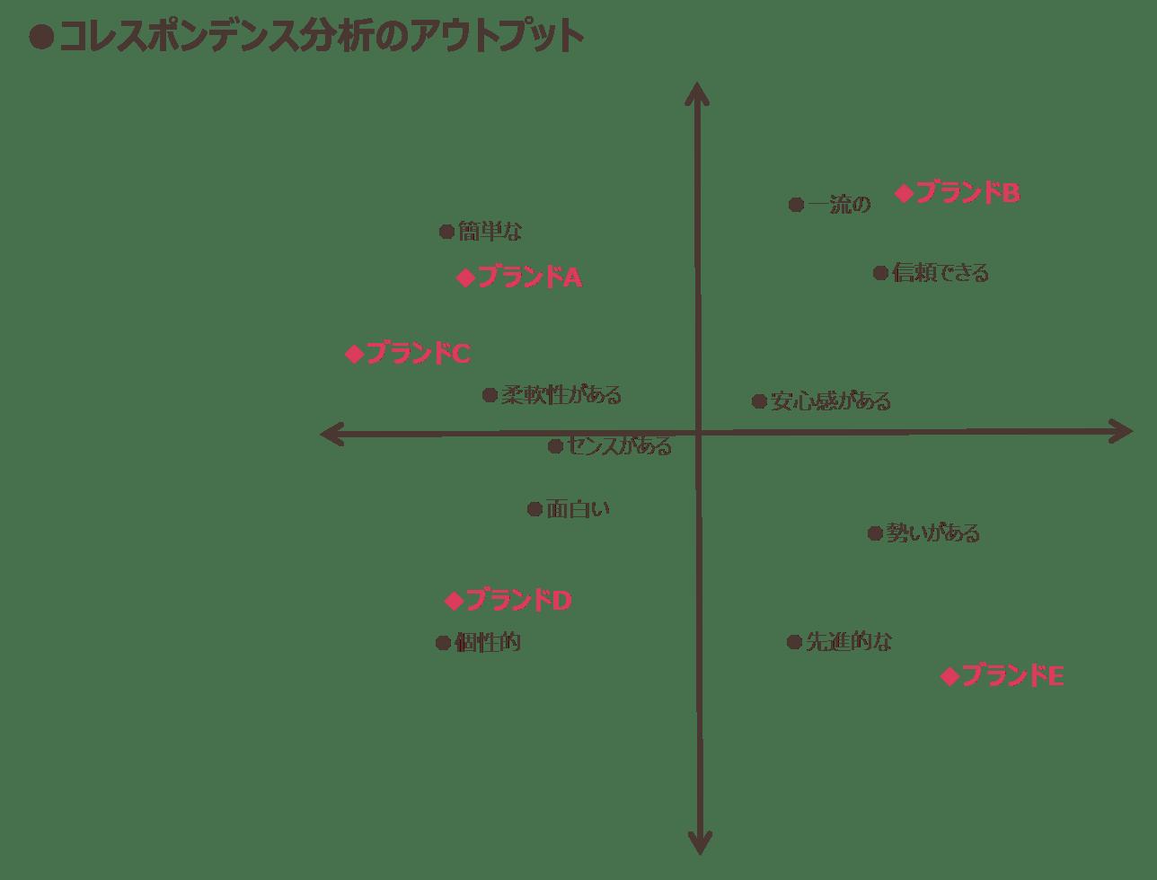 コレスポンデンス分析のアウトプット
