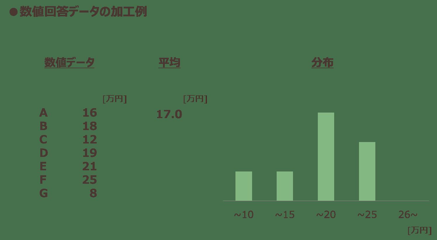 数値回答データの加工例