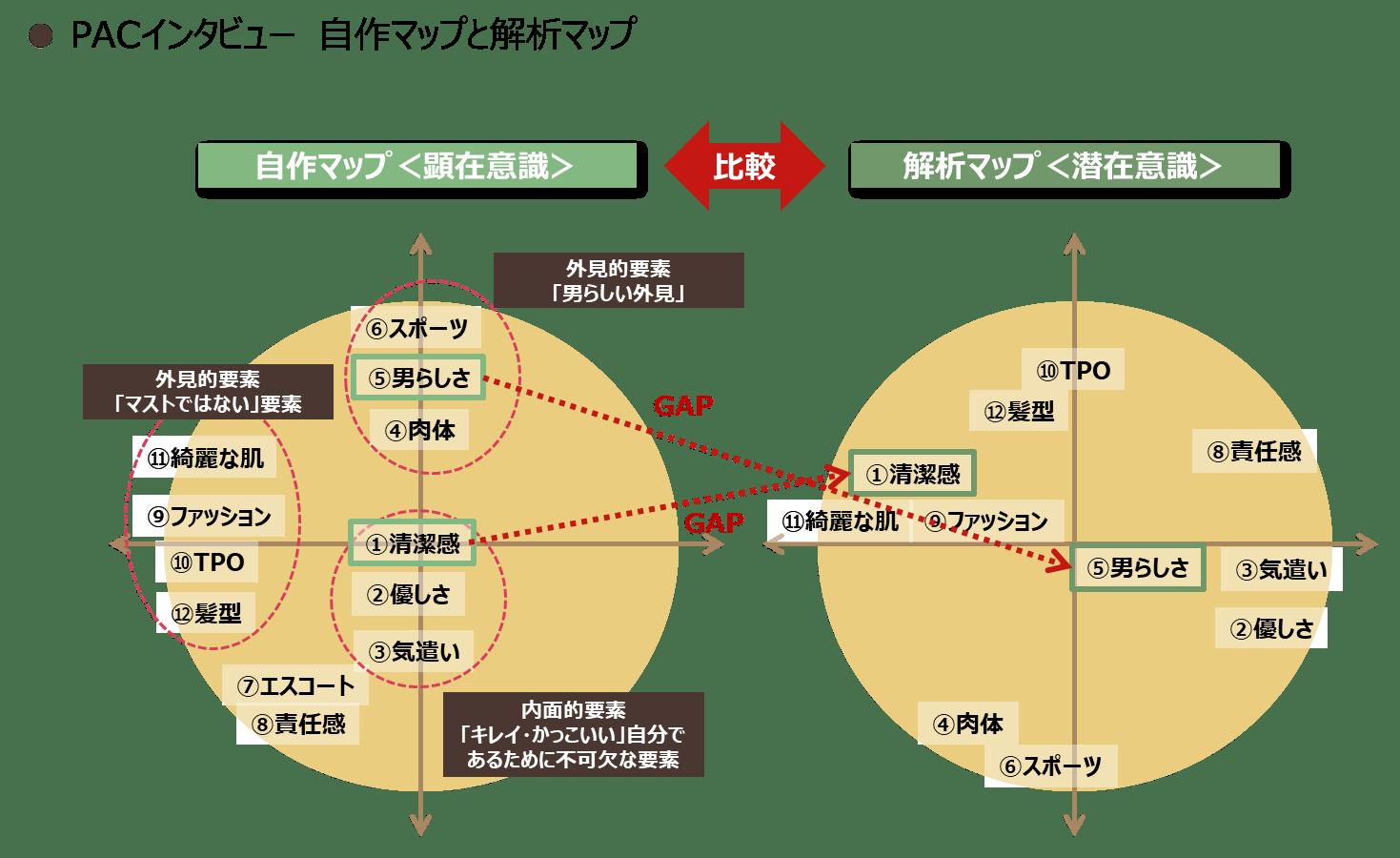 PACインタビュー 自作マップと解析マップ