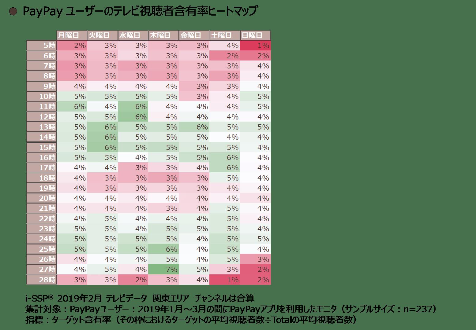 PayPayユーザーのテレビ視聴者含有率ヒートマップ