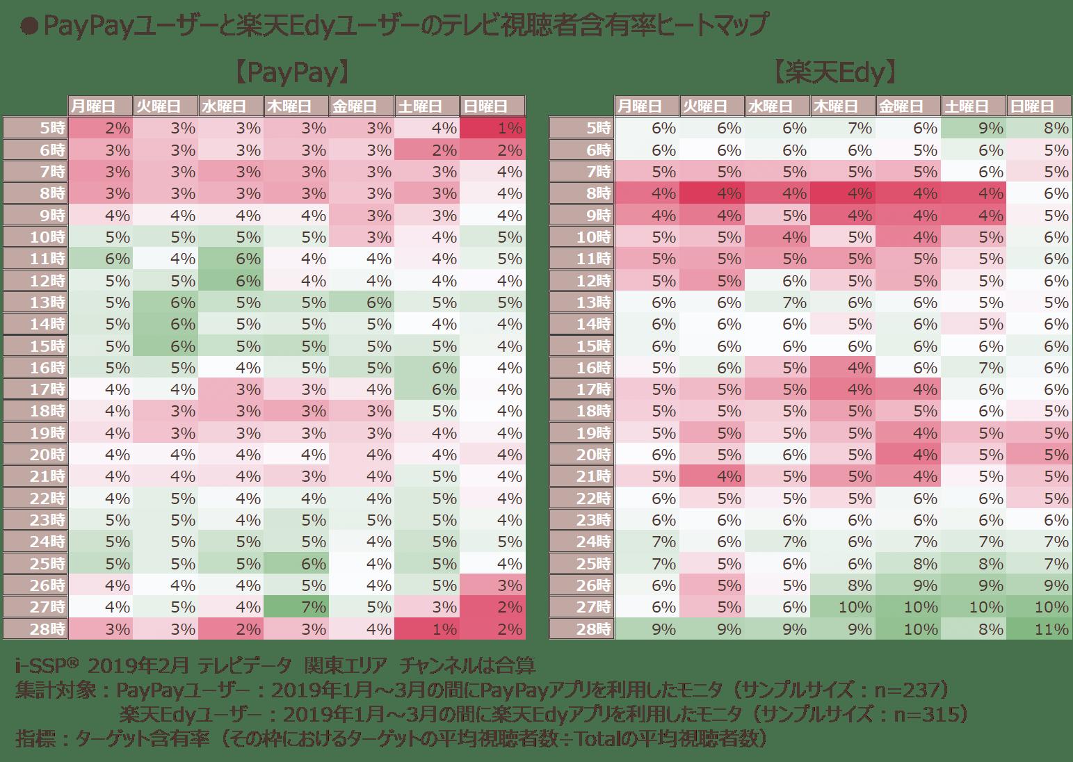 PayPayユーザーと楽天Edyユーザーのテレビ視聴者含有率ヒートマップ