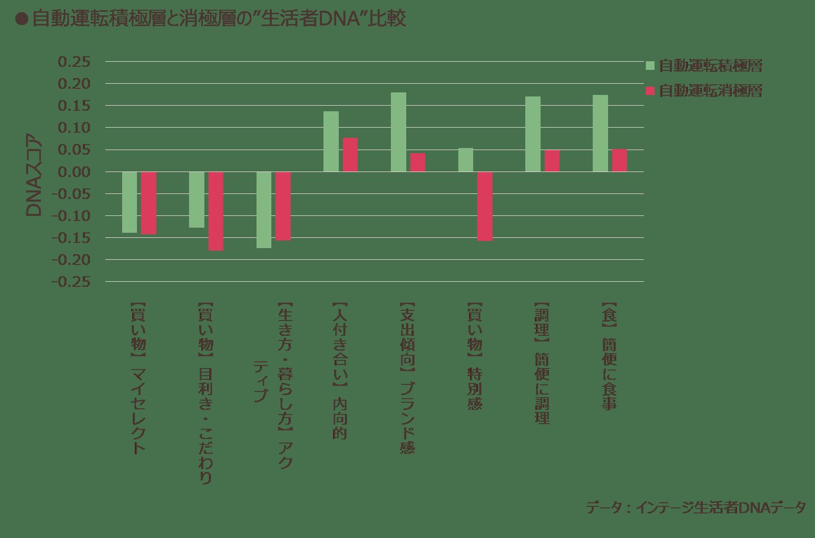"""自動運転積極層と消極層の""""生活者のDNA""""比較"""